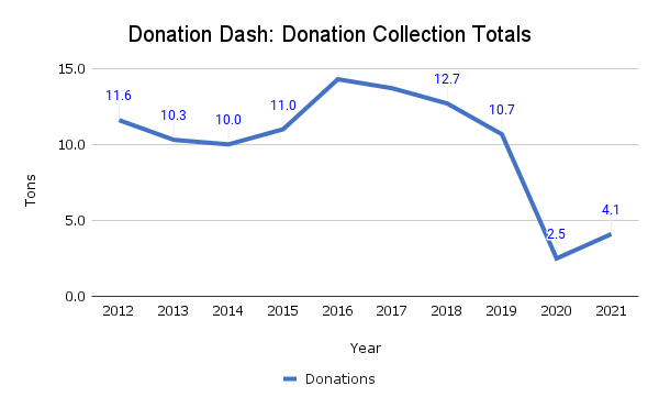 Graph showing tons of donated items collected from residents each year since 2012